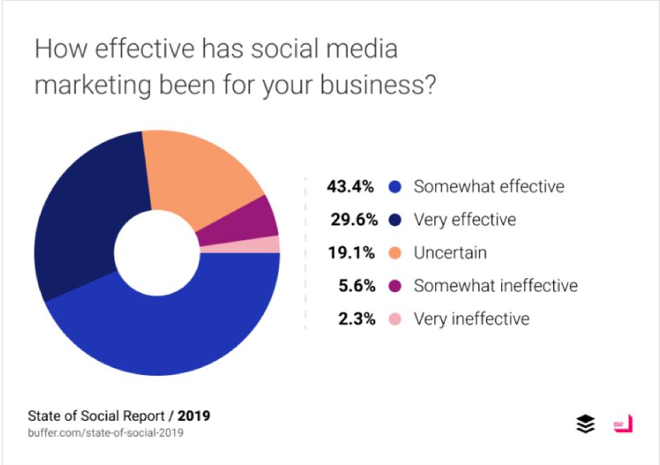 Quanto è efficace il marketing sui social media per la tua azienda?