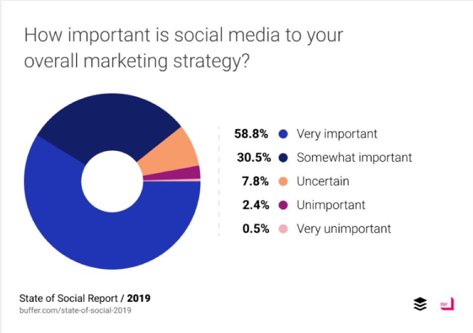 Quanto sono importanti i social media per la tua strategia di marketing complessiva?