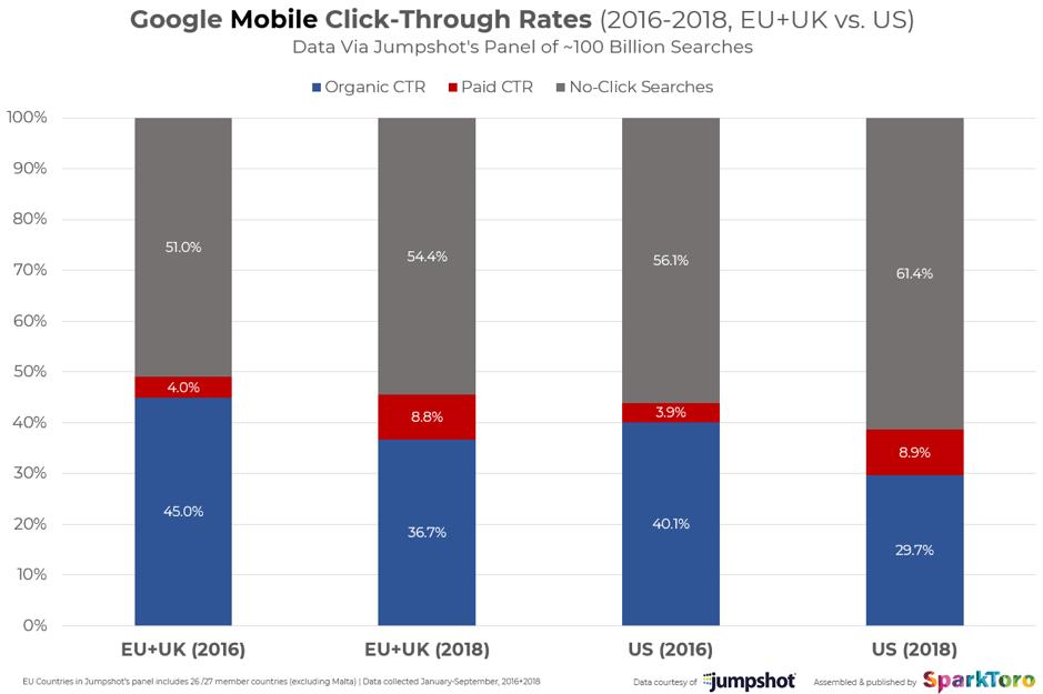 Percentuali di clic mobili di Google