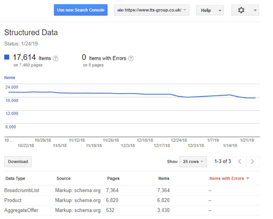 Il rapporto sui dati strutturati di Google all'interno di Search Console per un sito di e-commerce