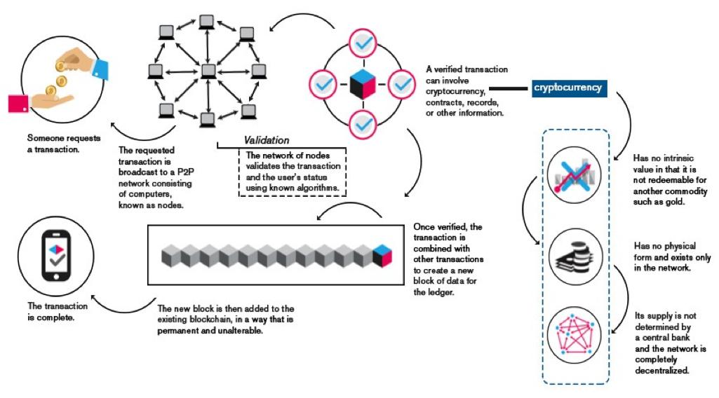 Vantaggi della tecnologia blockchain