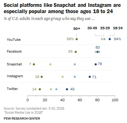 Instagram-giovani-adulti-usage