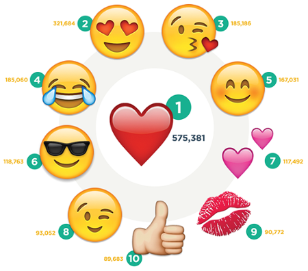 più-popolare-emoji-instagram.png