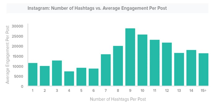 Instagram-ideale-numero-di-hashtags