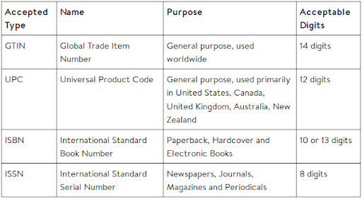 vendendo sul codice a barre del mercato walmart