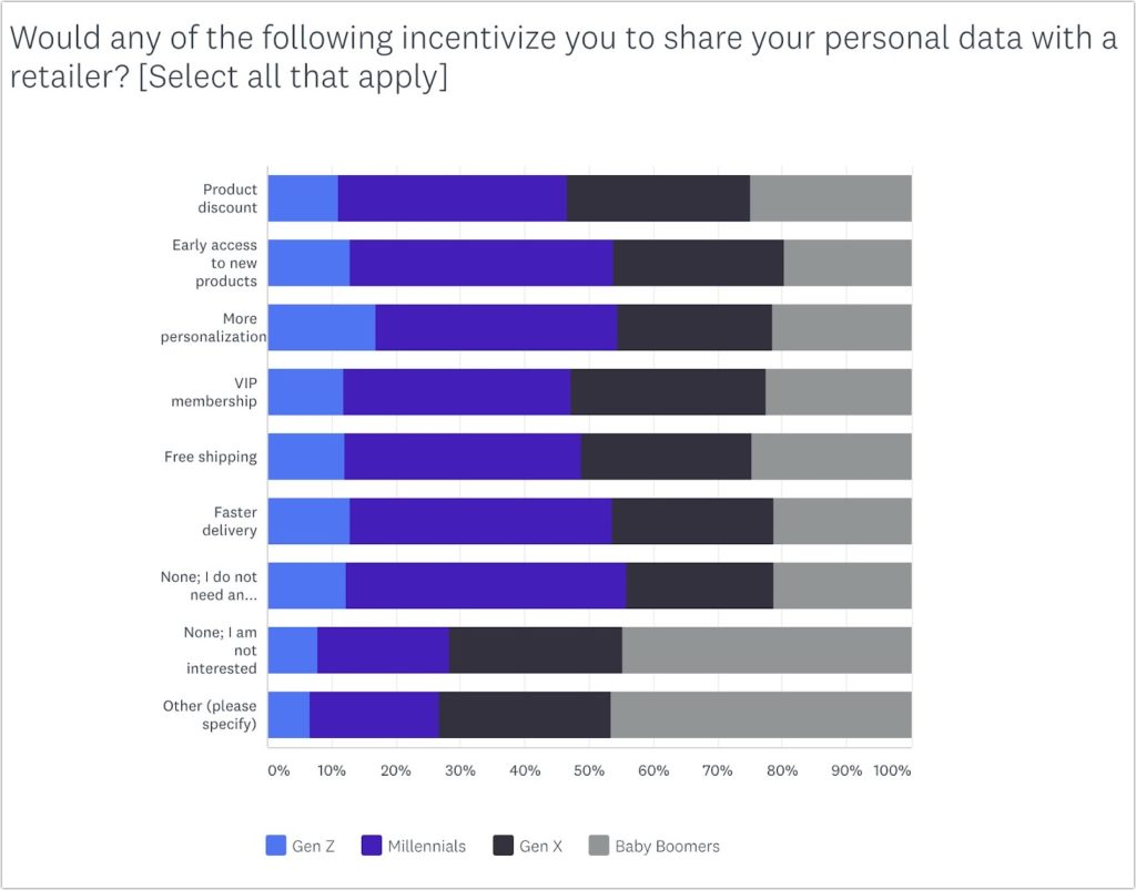 Raccolta e personalizzazione dei dati