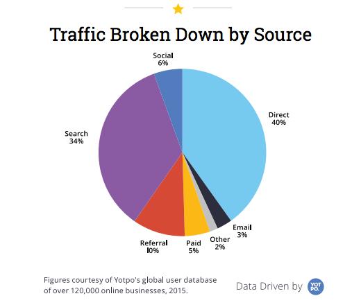 traffico e-commerce per fonte