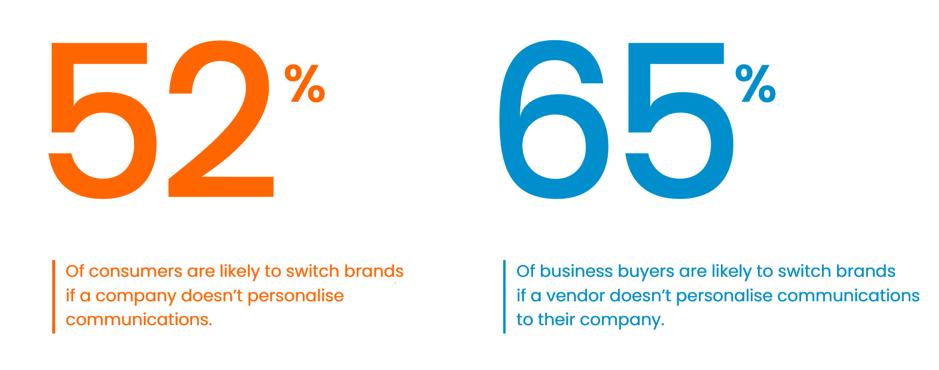 percentuale di persone che potrebbero cambiare marca a causa della personalizzazione