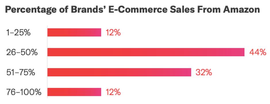Percentuale di vendite di e-commerce di marchi da Amazon