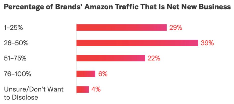 Percentuale del traffico Amazon delle marche che è nuovo business netto