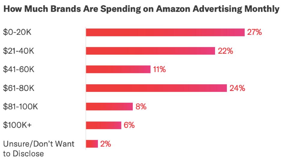 Quante marche spendono su Amazon Advertising mensilmente