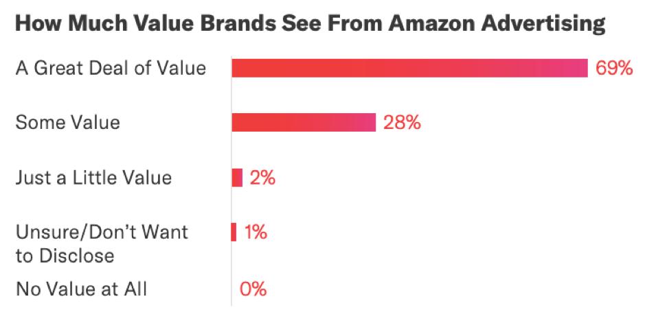 Quanto crusca valore vede dalla pubblicità di Amazon