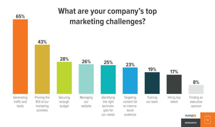 lead scoring marketing challenge