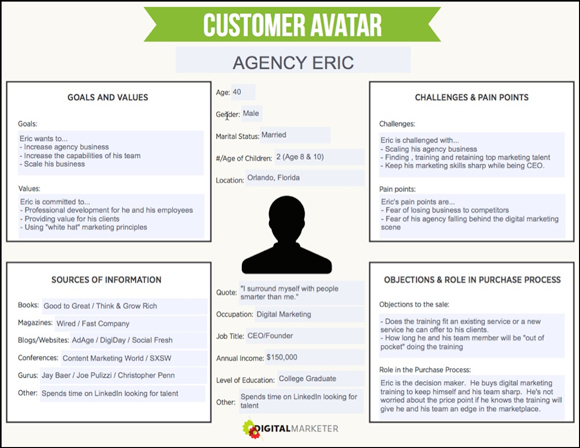 lead scoring avatar del cliente