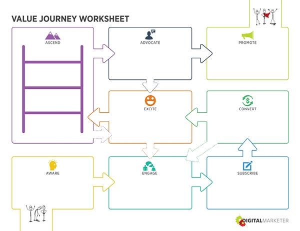 Il Customer Value Journey di DigitalMarketer