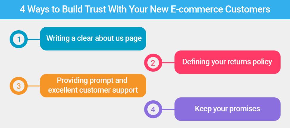 4 modi per creare fiducia con i tuoi nuovi clienti di e-commerce