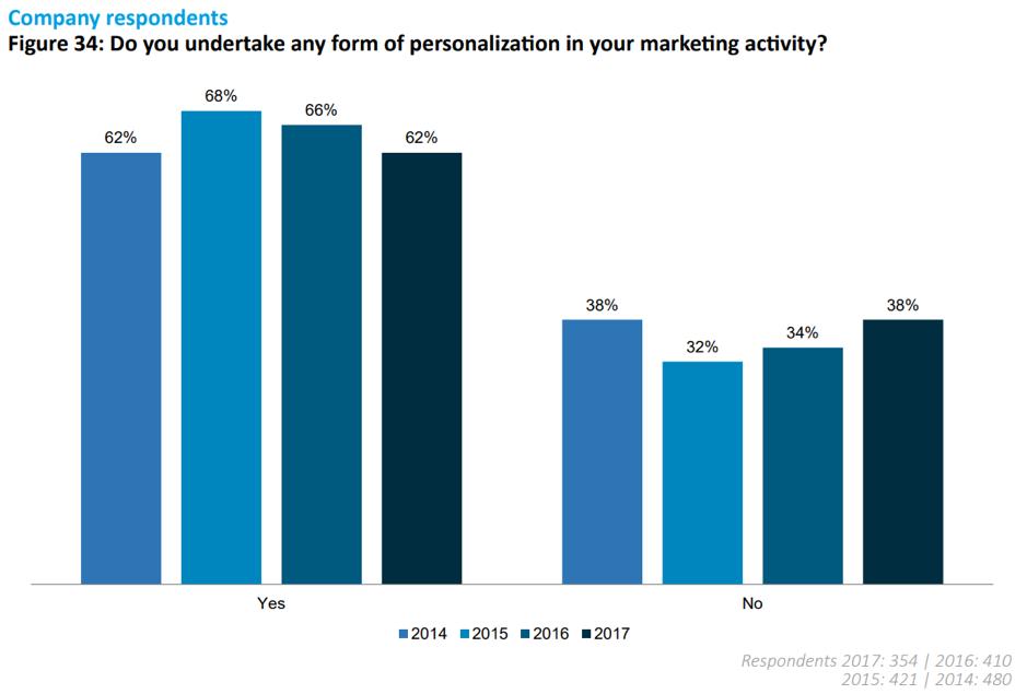 Esegui qualsiasi forma di personalizzazione nella tua attività di marketing