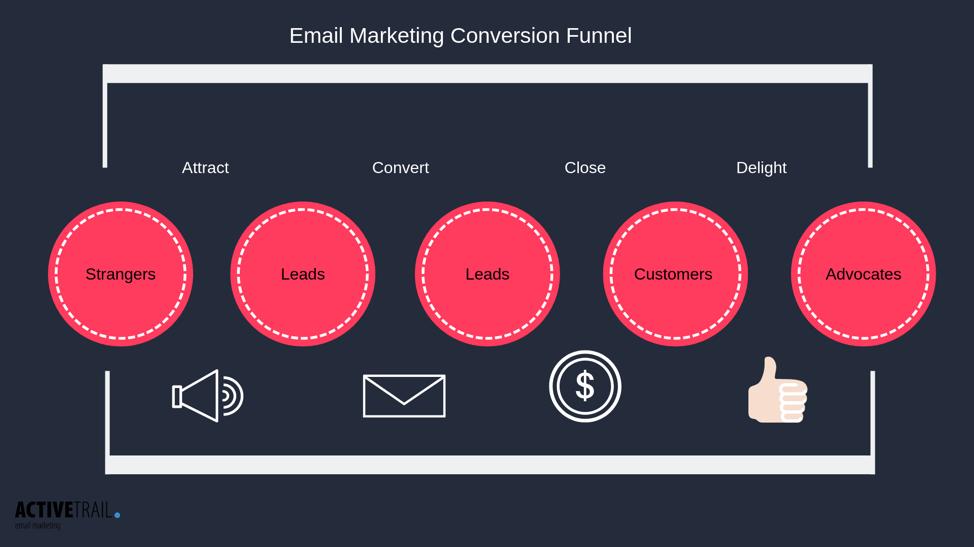 Canale di conversione di email marketing