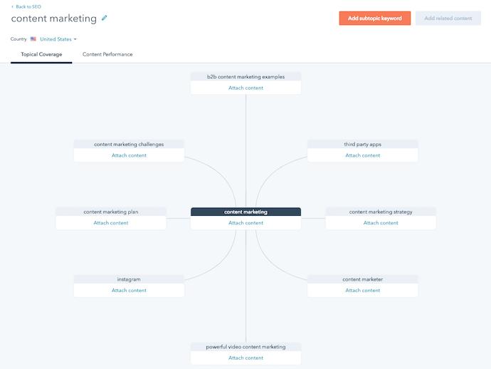 """hubspot-content-strategy-tool """"width ="""" 690 """"style ="""" width: 690px; """"srcset ="""" https://blog.hubspot.com/hs-fs/hubfs/hubspot-content-strategy-tool.jpg? width = 345 & name = hubspot-content-strategy-tool.jpg 345w, https://blog.hubspot.com/hs-fs/hubfs/hubspot-content-strategy-tool.jpg?width=690&name=hubspot-content-strategy -tool.jpg 690w, https://blog.hubspot.com/hs-fs/hubfs/hubspot-content-strategy-tool.jpg?width=1035&name=hubspot-content-strategy-tool.jpg 1035w, https: / /blog.hubspot.com/hs-fs/hubfs/hubspot-content-strategy-tool.jpg?width=1380&name=hubspot-content-strategy-tool.jpg 1380w, https://blog.hubspot.com/hs- fs / hubfs / hubspot-content-strategy-tool.jpg? width = 1725 & name = hubspot-content-strategy-tool.jpg 1725w, https://blog.hubspot.com/hs-fs/hubfs/hubspot-content-strategy -tool.jpg? width = 2070 & name = hubspot-content-strategy-tool.jpg 2070w """"sizes ="""" (larghezza massima: 690px) 100vw, 690px"""