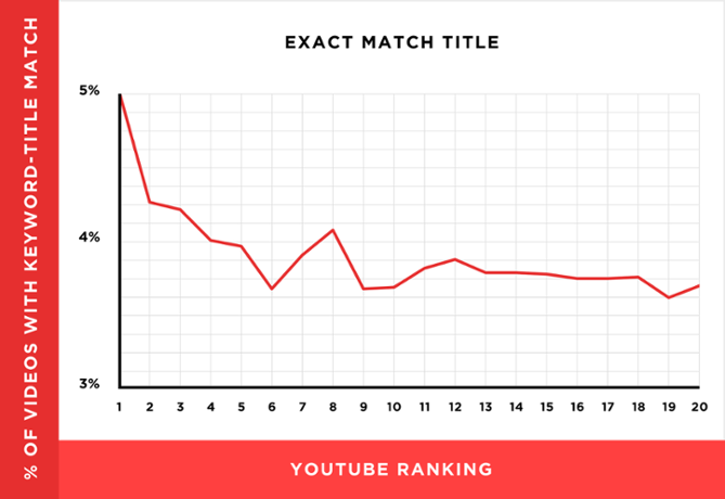 "exact-match-title.png ""width ="" 669 ""title ="" exact-match-title.png ""caption ="" false ""data-constrained ="" true ""style ="" width: 669px; ""srcset ="" https: / /blog.hubspot.com/hs-fs/hubfs/exact-match-title.png?width=335&name=exact-match-title.png 335w, https://blog.hubspot.com/hs-fs/hubfs/ exact-match-title.png? width = 669 & name = exact-match-title.png 669w, https://blog.hubspot.com/hs-fs/hubfs/exact-match-title.png?width=1004&name=exact -match-title.png 1004w, https://blog.hubspot.com/hs-fs/hubfs/exact-match-title.png?width=1338&name=exact-match-title.png 1338w, https: // blog .hubspot.com / hs-fs / hubfs / exact-match-title.png? width = 1673 & name = exact-match-title.png 1673w, https://blog.hubspot.com/hs-fs/hubfs/exact- match-title.png? width = 2007 & name = exact-match-title.png 2007w ""sizes ="" (larghezza massima: 669px) 100vw, 669px"