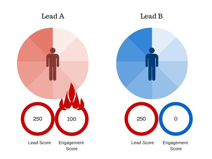 lead scoring client ideale