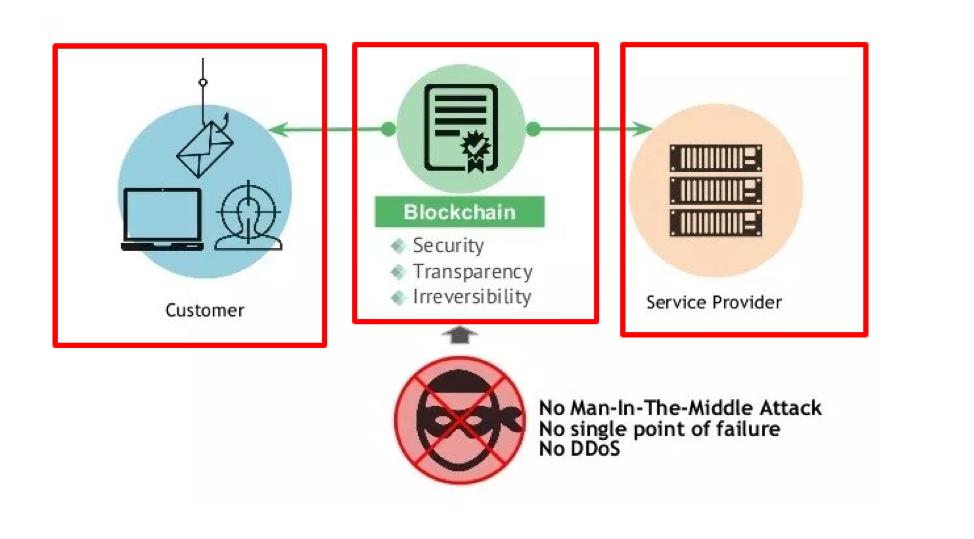 Cos'è la tecnologia blockchain