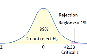 diagramma di regioni critiche per test A / B