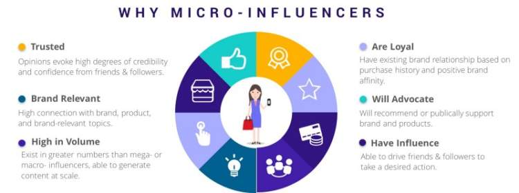 twitter hack micro influenzatori