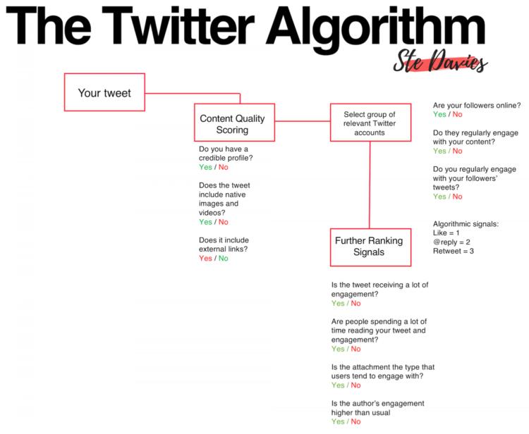 algoritmo di twitter hack