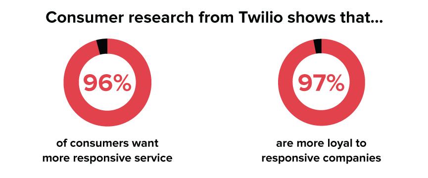 I clienti vogliono una ricerca più reattiva