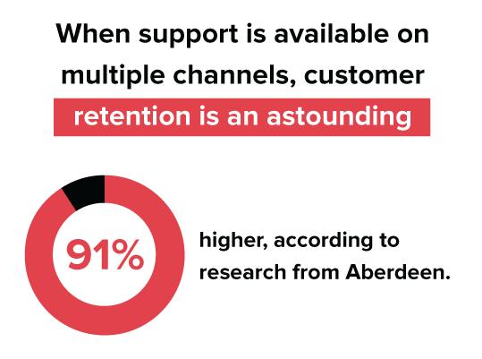 Il supporto Wen è disponibile su più canali, la fidelizzazione dei clienti è sbalorditiva