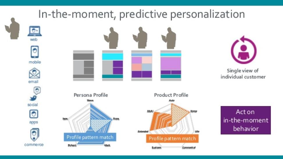 Personalizzazione predittiva