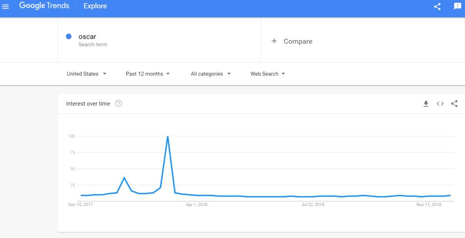 Rapporto Oscar Google Trends