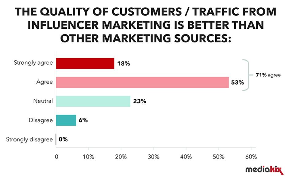 Qualità del traffico dalle campagne di marketing di influencer