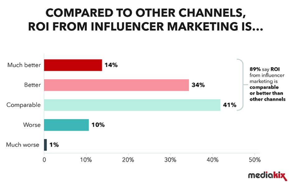 ROI da influencer marketing