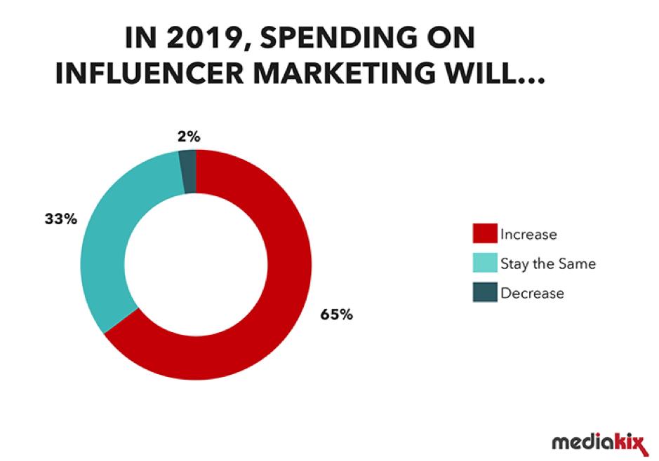 Spesa per influencer marketing nel 2019
