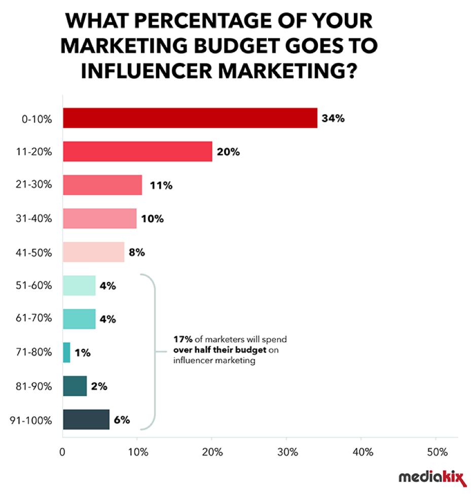 Quale percentuale del tuo budget di marketing va a influenzencer marketing
