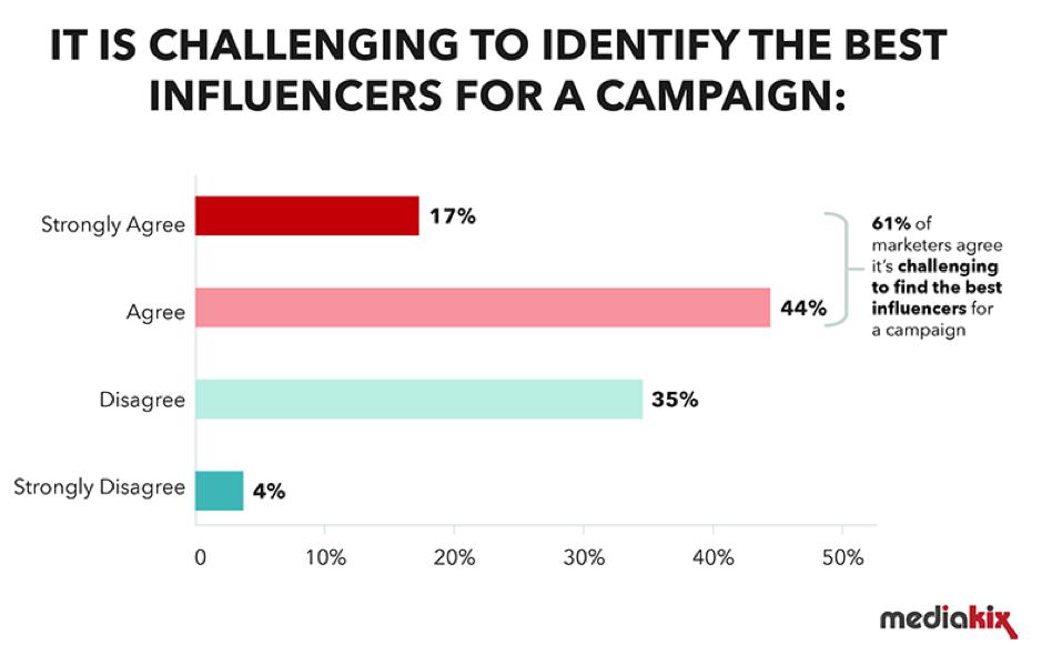 Sfida di identificare gli influencer per una campagna