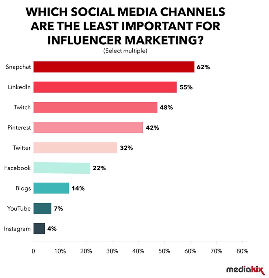 Meno importanti piattaforme di social media per il marketing degli influencer