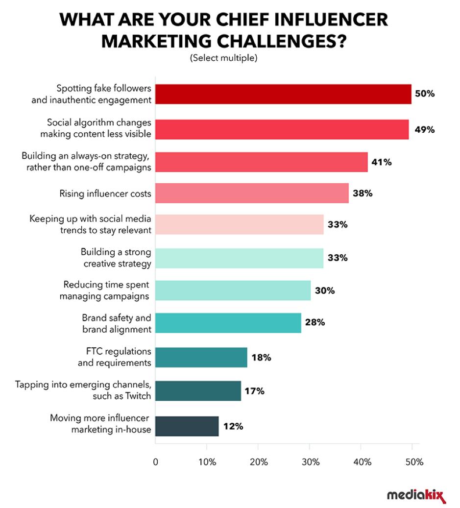 Principali sfide di marketing degli influencer