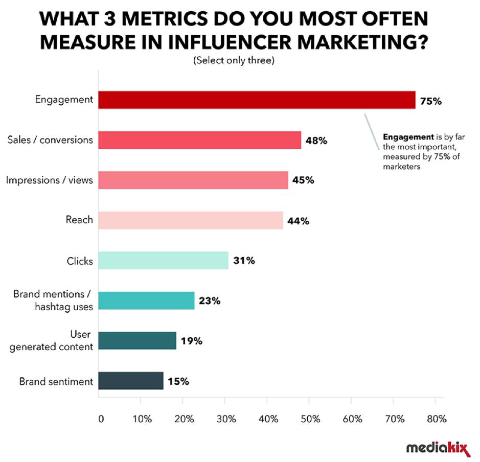 Quali 3 metriche misura per influenzencer marketing