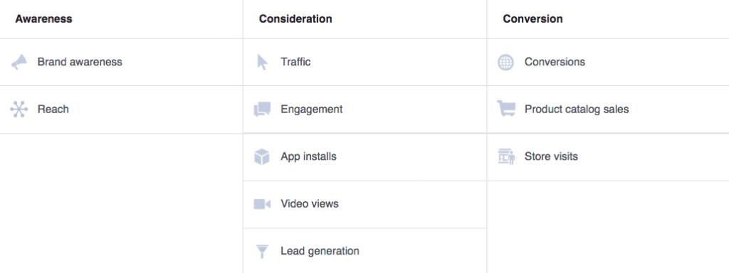 Annunci Facebook Obiettivi Pubblicità CPC