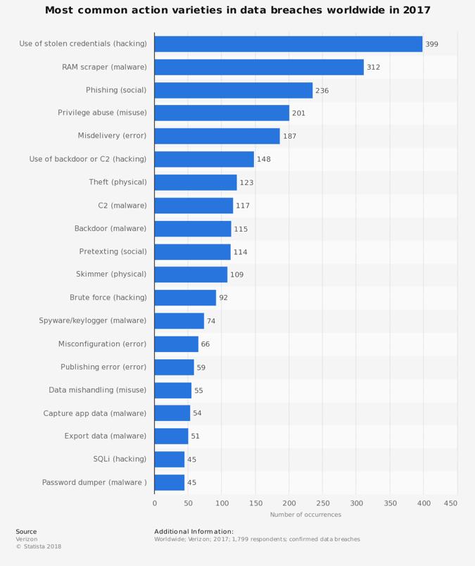 Le varietà di azioni più comuni nelle violazioni dei dati in tutto il mondo nel 2017
