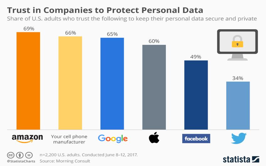 Fiducia nelle aziende per proteggere i dati personali
