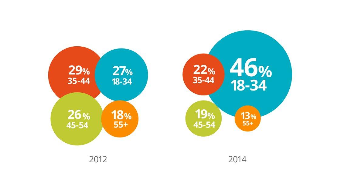 grafico degli acquirenti millennials e b2b