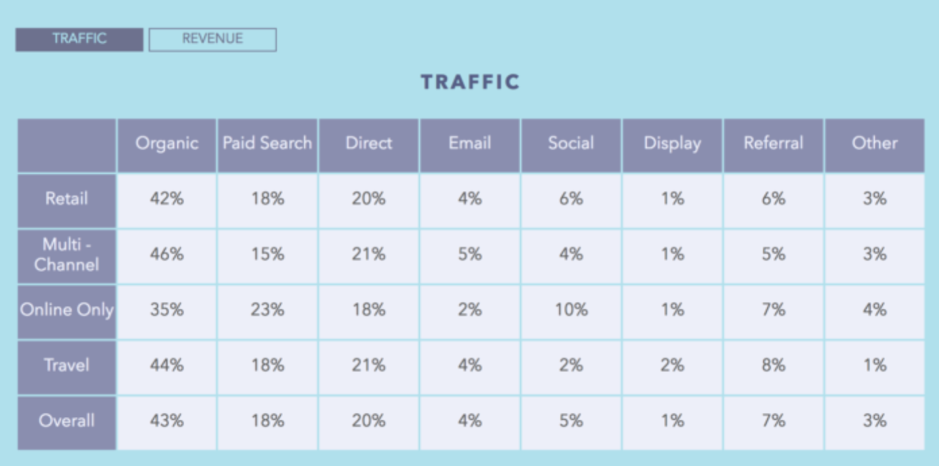 social media guida il traffico e-commerce