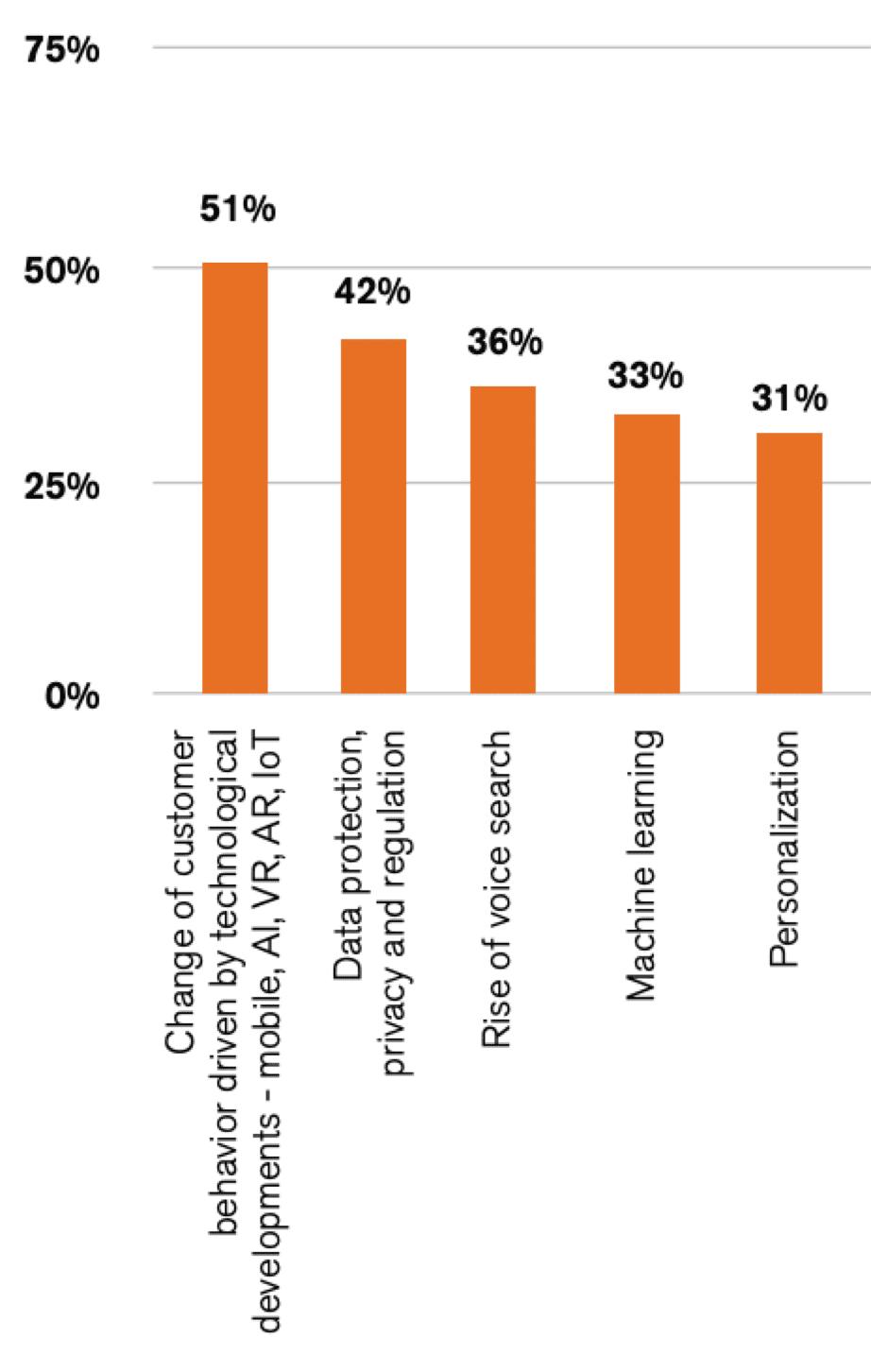 Le prime 5 tendenze di marketing nei prossimi 12-18 mesi
