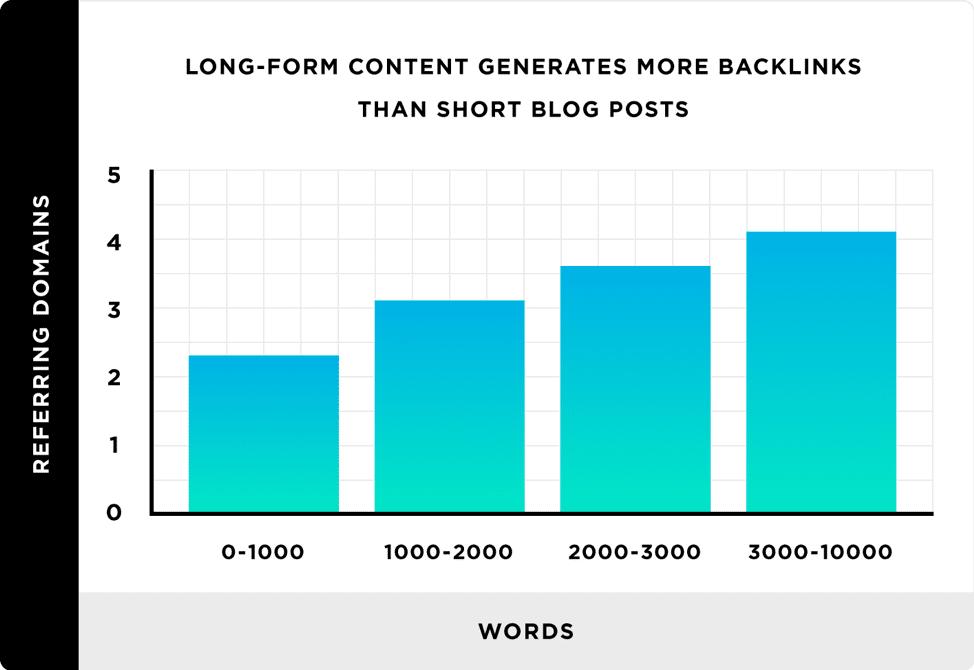 I contenuti di lunga durata generano più backlink rispetto ai blog brevi