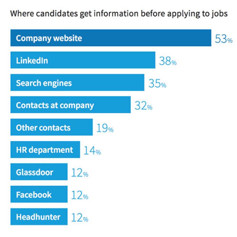 Dove i candidati ottengono informazioni prima di fare domanda per un posto di lavoro