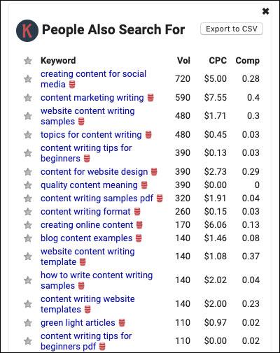 Ricerche correlate ai suggerimenti per la scrittura di contenuti